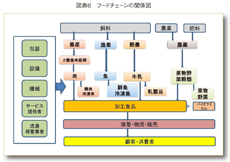 フードチェーンの関係図