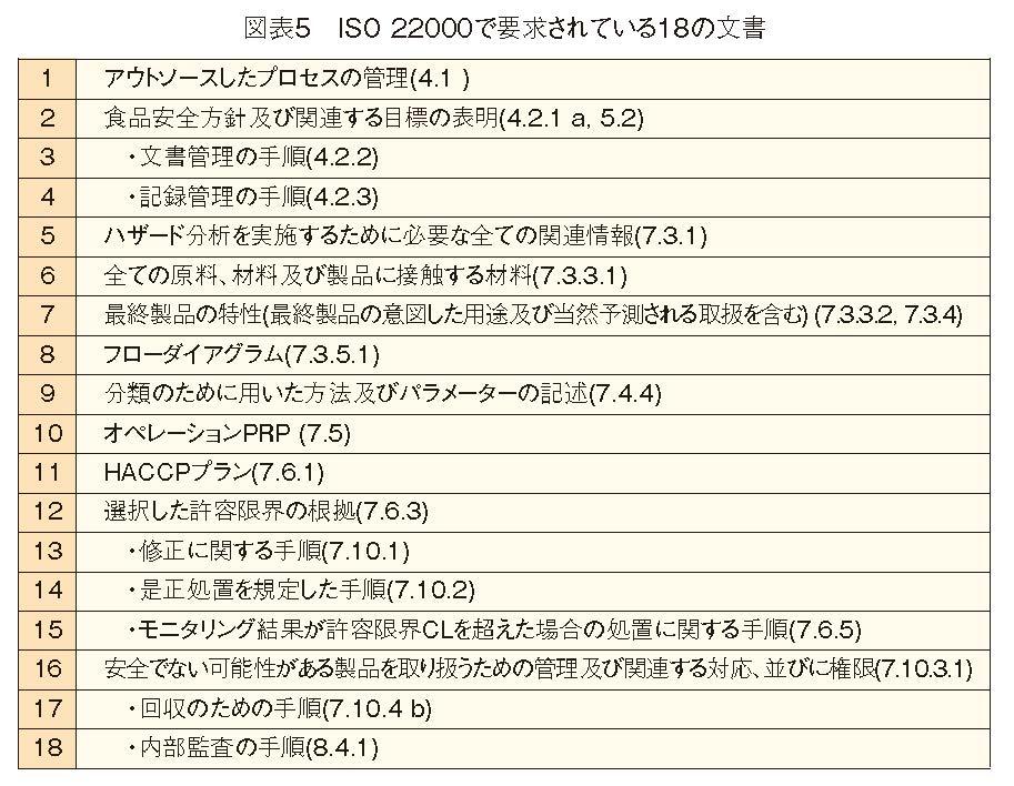 ISO 22000で要求されている18の文書