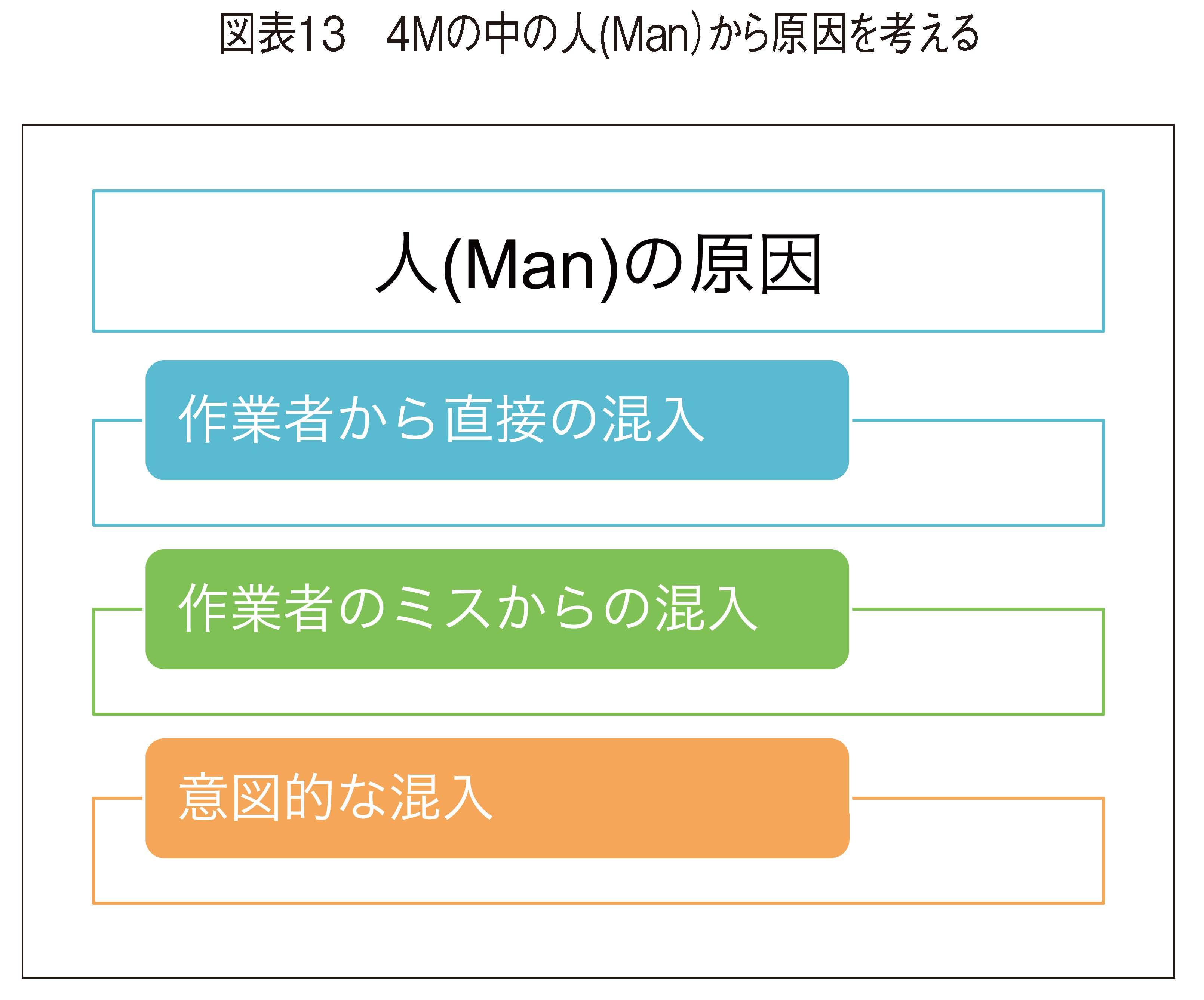 4Mの中の人(Man)から原因を考える