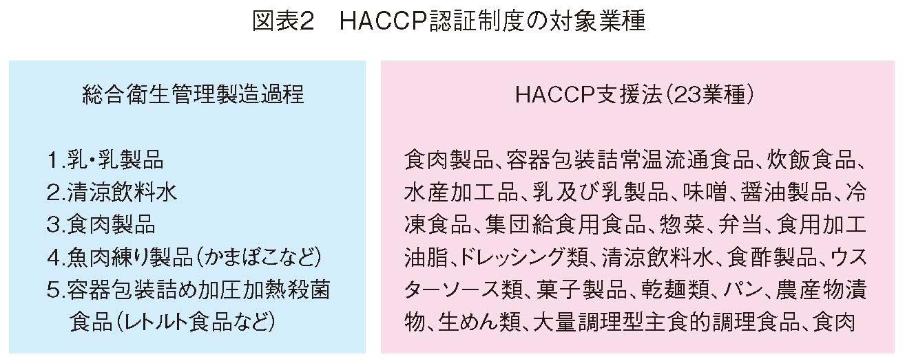 HACCP認証制度の対象業種