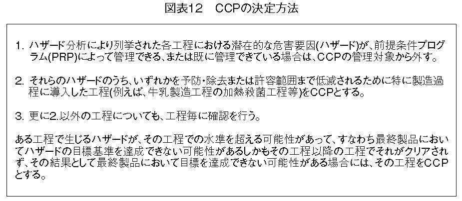 CCPの決定方法