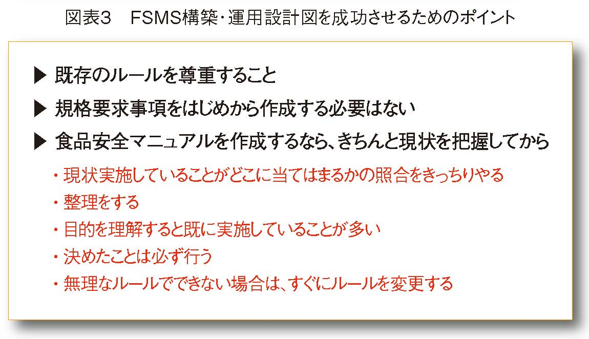 FSMS構築・運用設計図を成功させるためのポイント