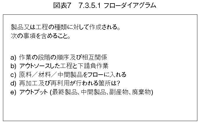 7.3.5.1 フローダイアグラム