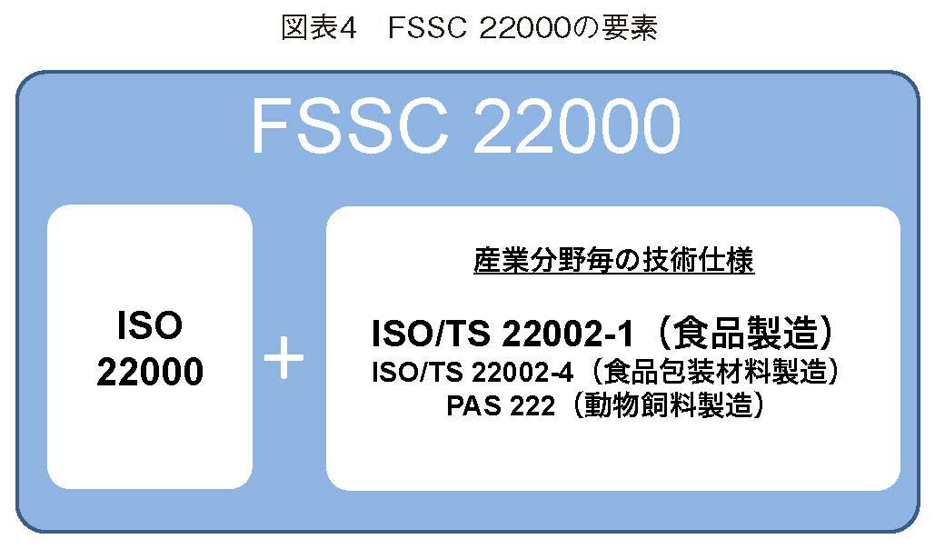FSSC22000の要素