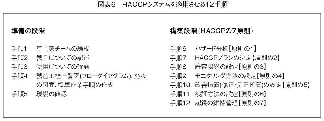 HACCPシステムを適用させる12手順