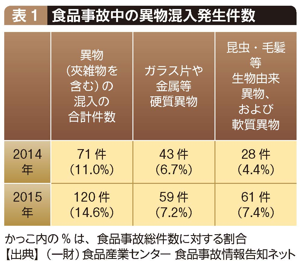 食品事故中の異物混入発生件数
