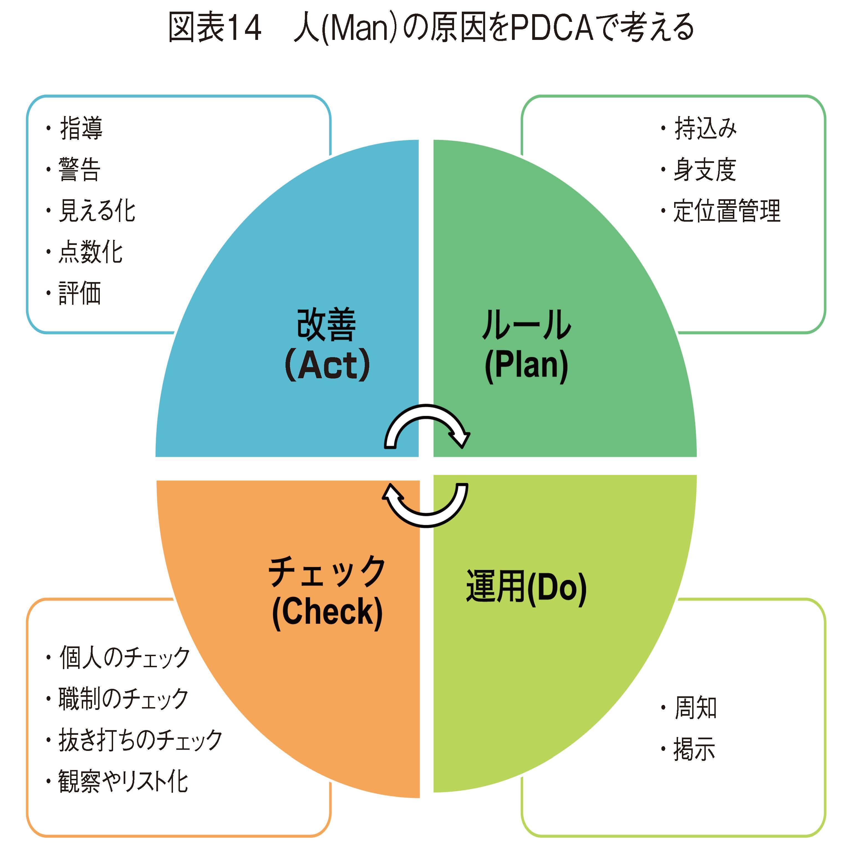 人(Man)の原因をPDCAで考える