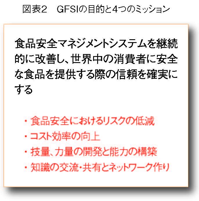 GFSIの目的と4つのミッション
