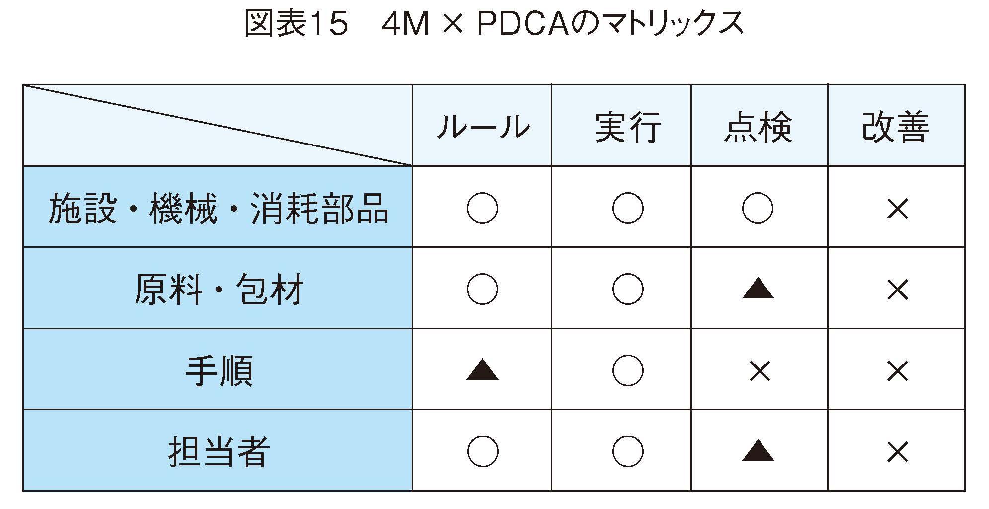4M × PDCAのマトリックス