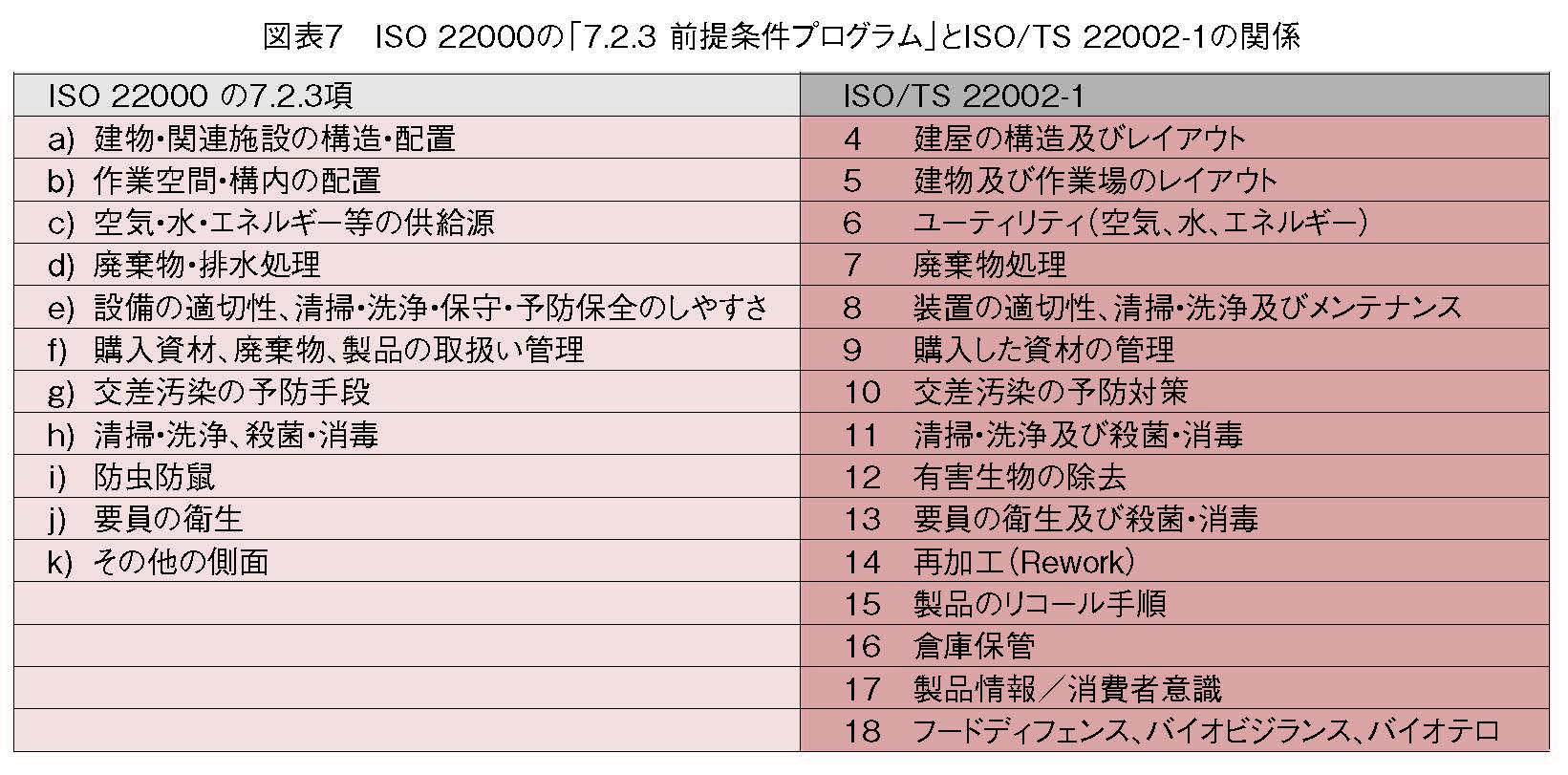 ISO 22000の「7.2.3 前提条件プログラム」とISO/TS 22002-1の関係