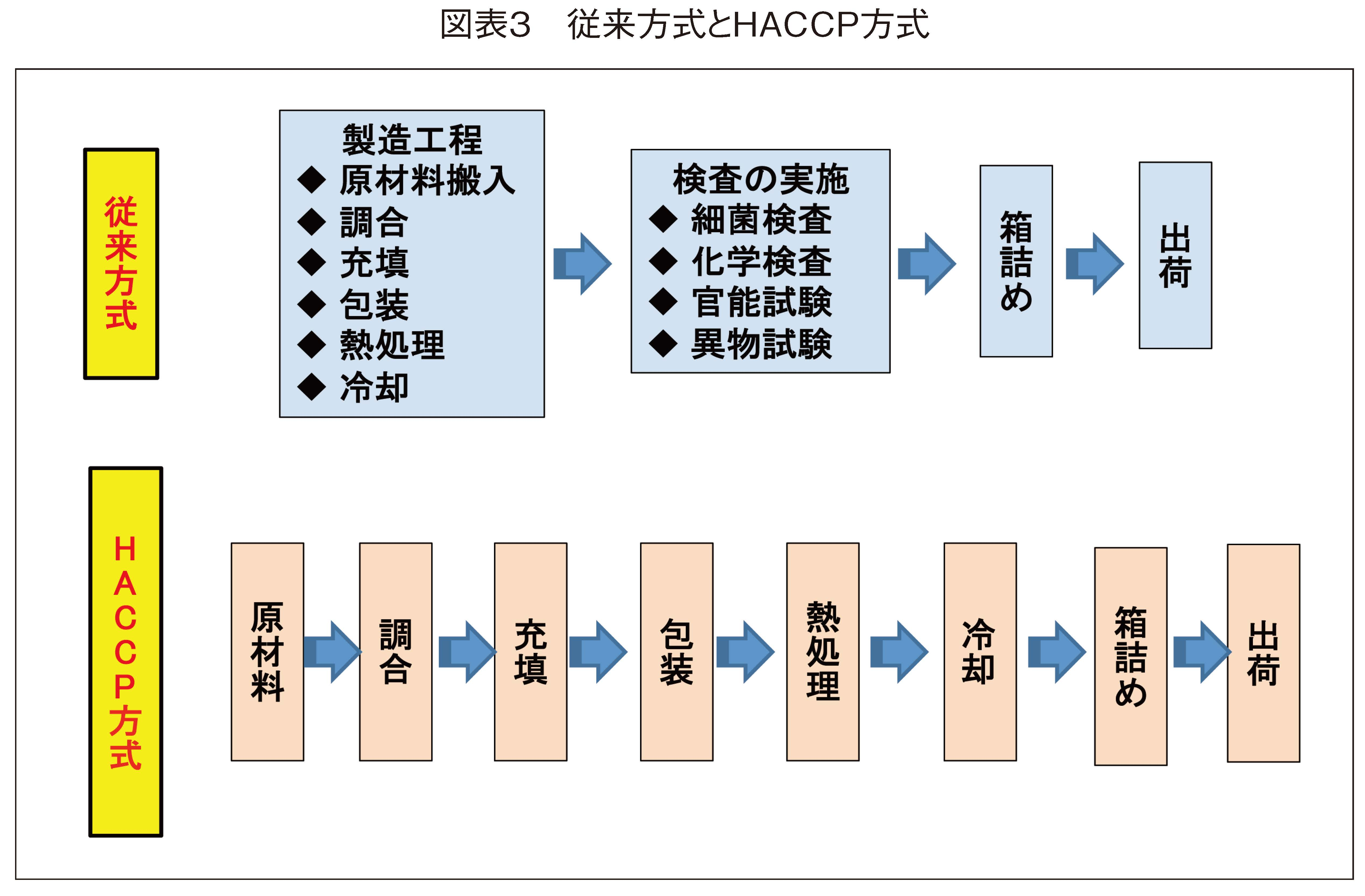 従来方式とHACCP方式