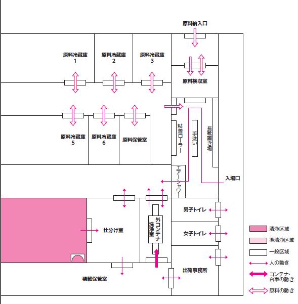 施設の図面と動線図の例(拡大)